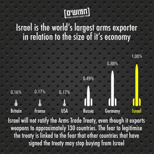 hamushim info graphic 1